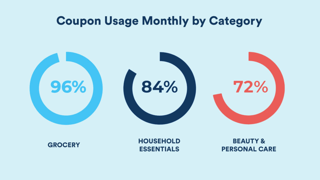 Coupon Usage Monthly by Category