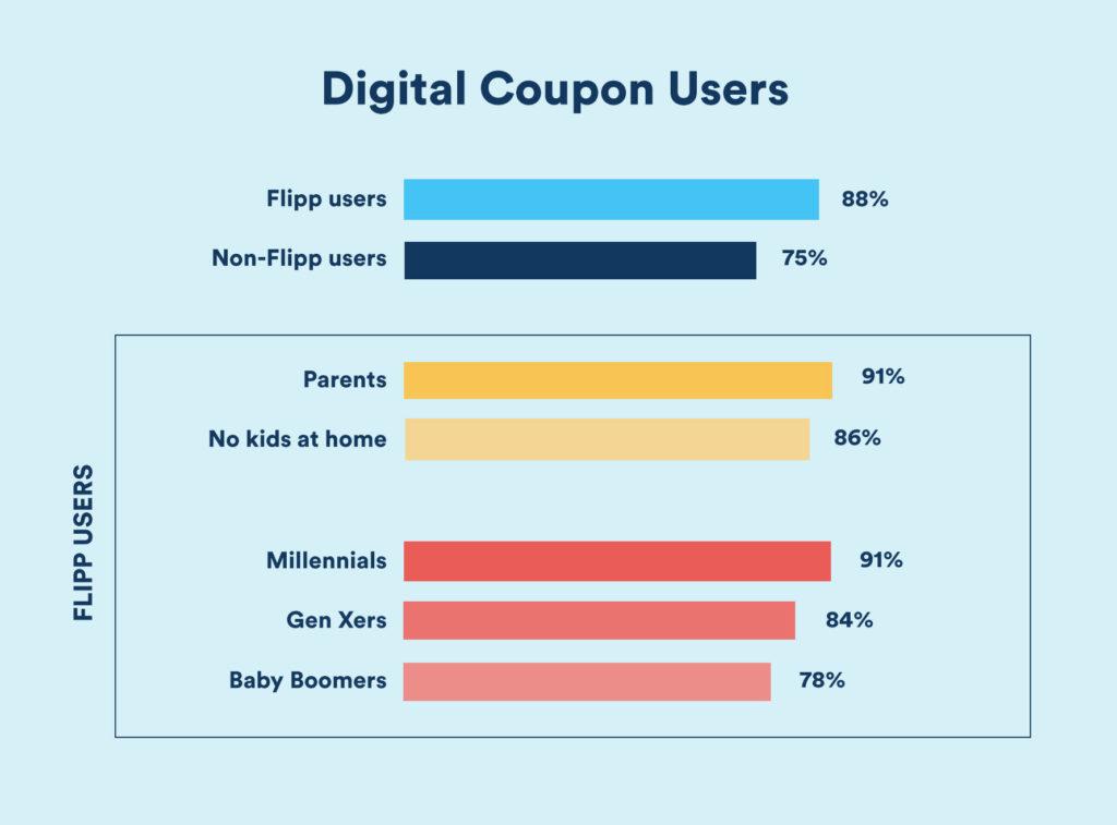 Digital Coupon Users