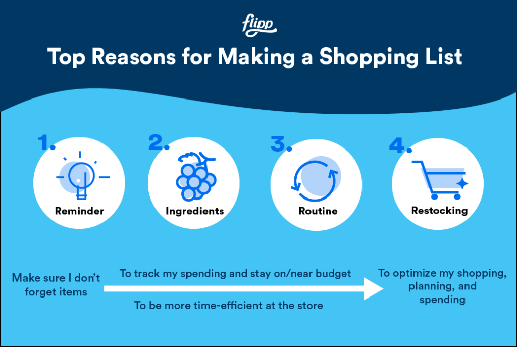 Top Reasons for Making a Shopping List: 1. Reminder 2. Ingredients 3. Routine 4. Restocking.
