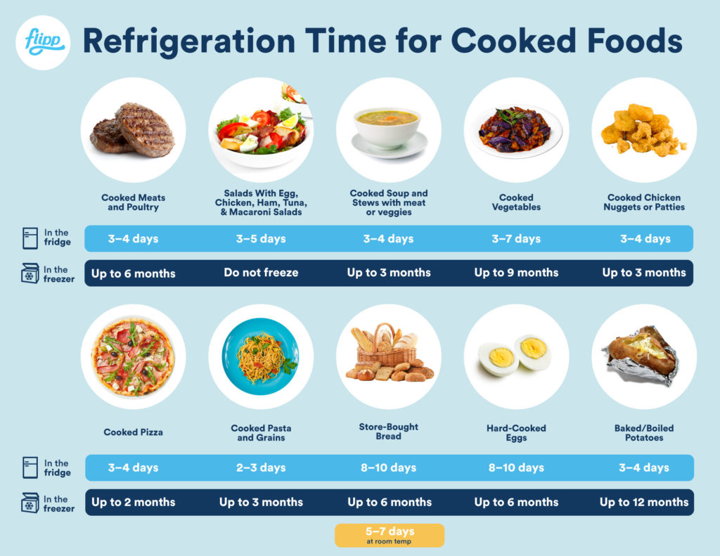 Refrigeration Time for Cooked Foods